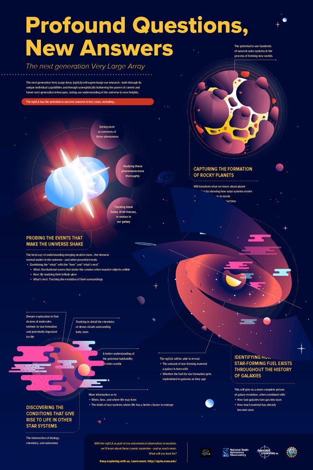 ngVLA Science Infographic