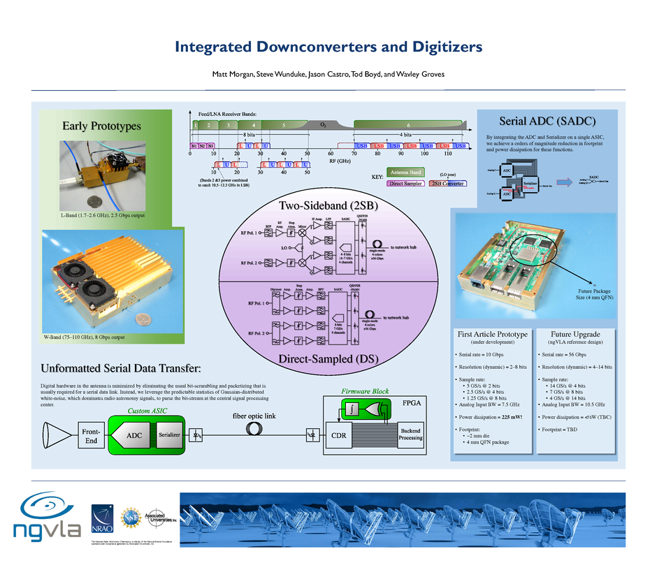 Integrated Downconverters and Digitzers