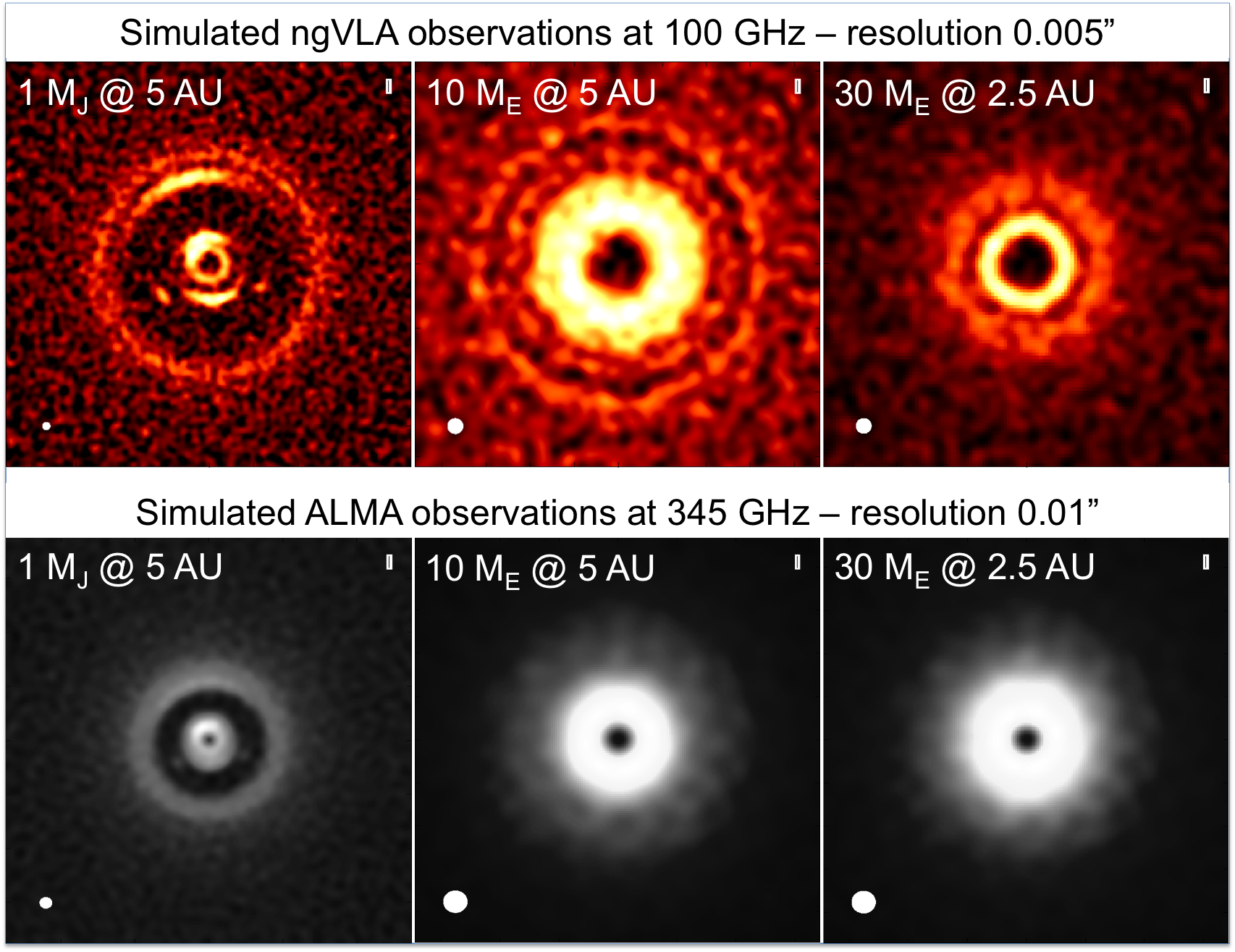 Ricci et al. (2018, submitted) – ngVLA- (top row) and ALMA- (bottom row) simulated observations of the continuum emission of a protoplanetary disk perturbed by a Jupiter mass planet orbiting at 5 AU (left column), a 10 Earth mass planet orbiting at 5 AU (center column), and a 30 Earth mass planet orbiting at 2.5 AU (right column). The ngVLA observations at 100 GHz were simulated assuming an angular resolution of 5 mas and an rms noise level of 0.5 μJy/bm. ALMA observations at 345 GHz where simulated assuming the most extended array configuration comprising baselines up to 16 km and a rms noise level of 8 μJy/bm.
