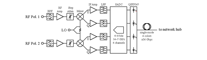 IRD Block Diagram