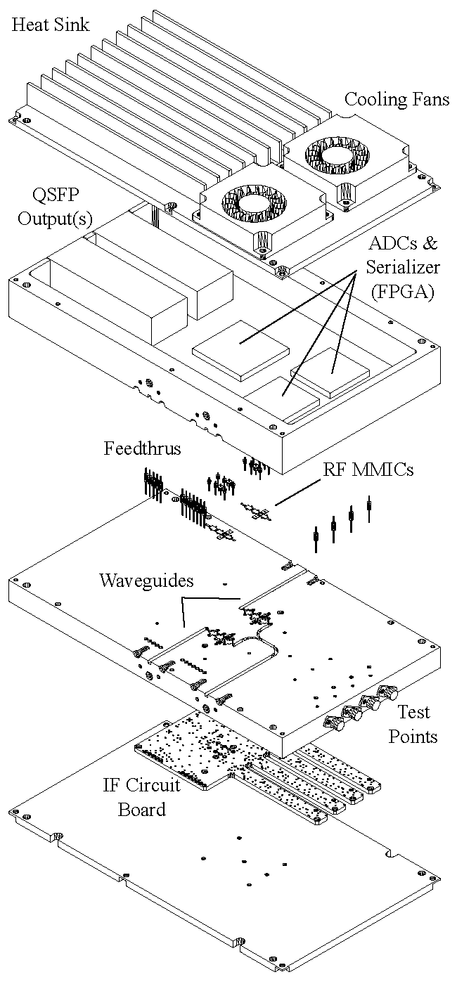 Integrated Receiver Schematic